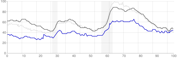 Ithaca, New York monthly unemployment rate chart